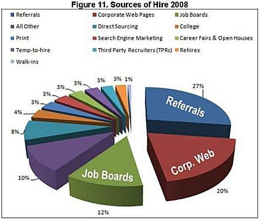 CareerXroads Sources of Hire